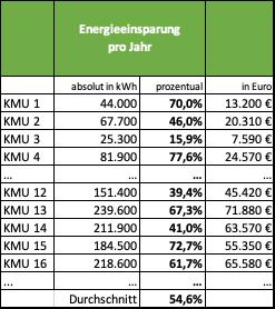 Michael Wühle - Energieeffizienz und Nachhaltigkeit